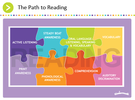 Graphic_The-Path-to-Reading_Puzzle_Kindermusik_450x334