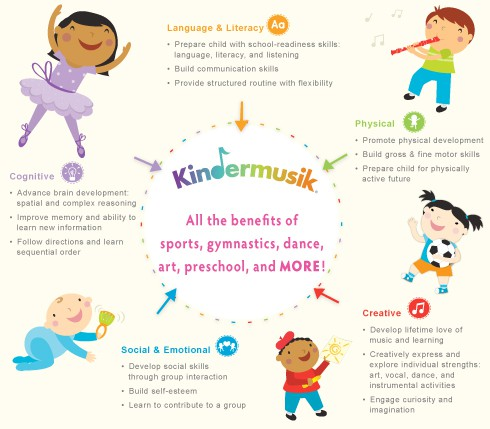 Infographic_Benefits-of-Kindermusik_490x429-490x429